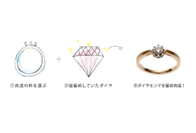 銀の指輪プラン京都