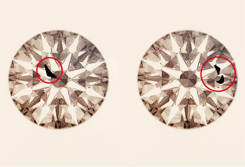 ダイヤモンド図 インクルージョンの位置
