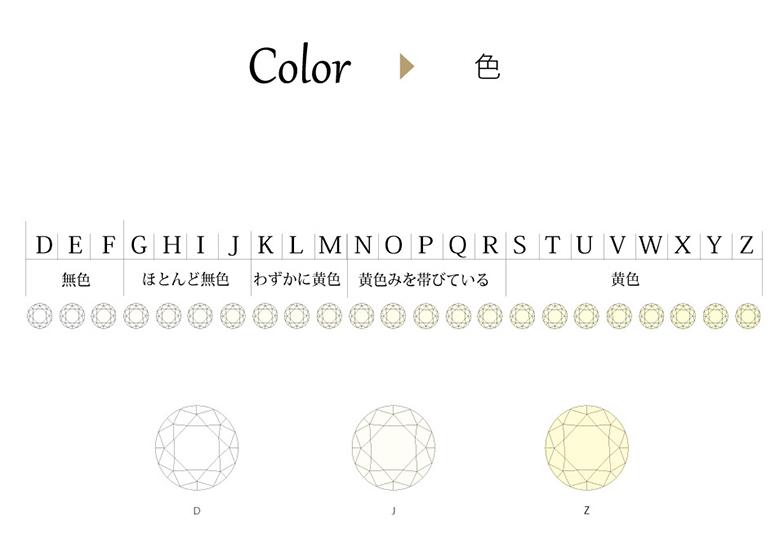 浜松 ダイヤモンド カラー グレード表