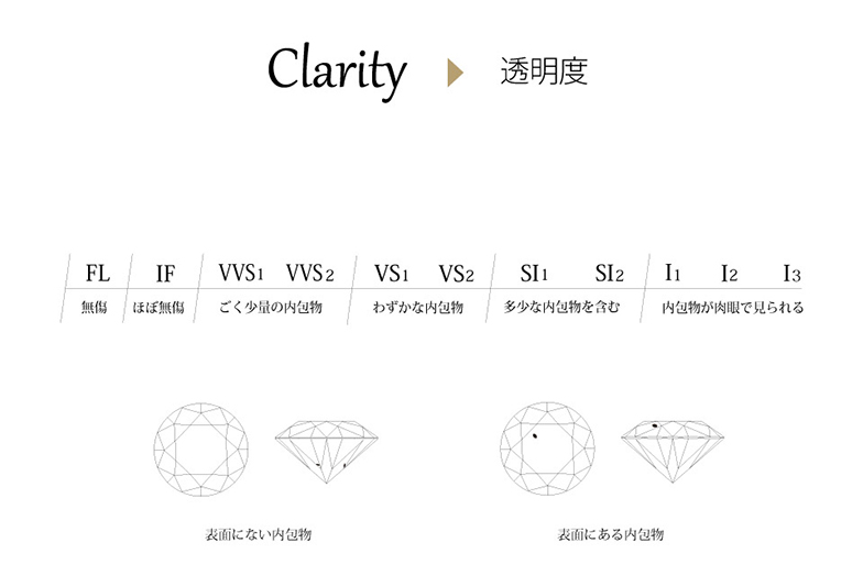 ダイヤモンド クラリティー表