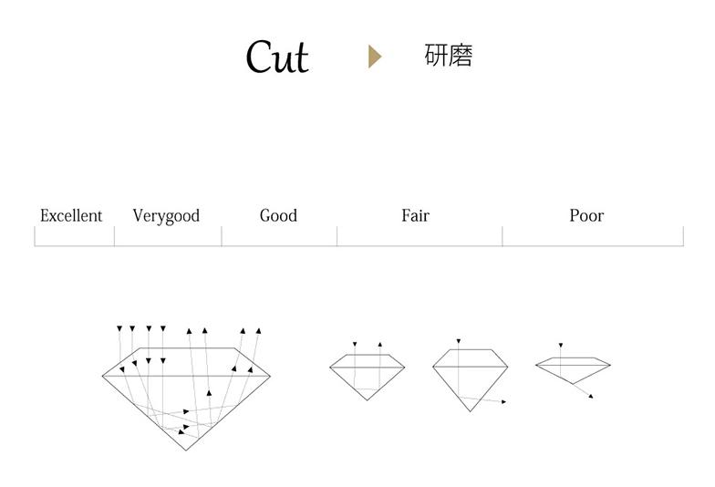 浜松 ダイヤモンド カット表