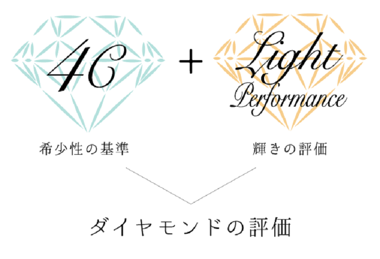京都市ダイヤモンド